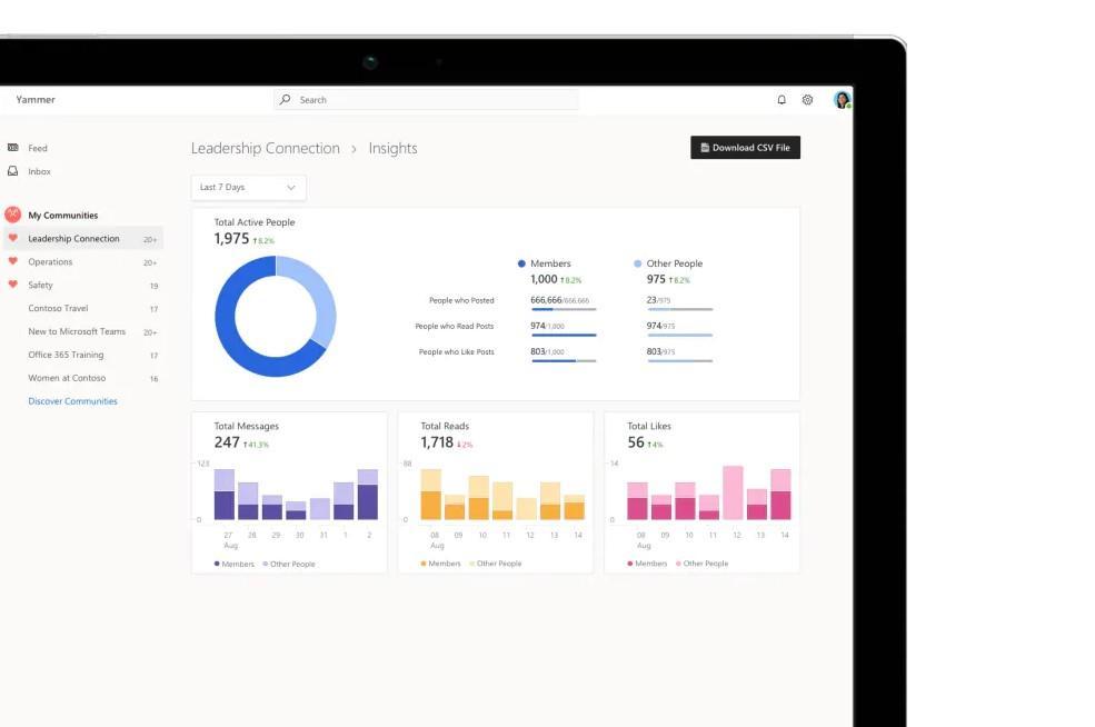 Una laptop o tablet muestra el display de Yammer insights mostrando datos y sus correspondientes gráficas